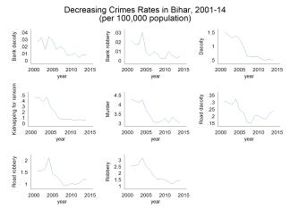 bihar_crimes_falling