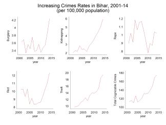 bihar_crimes_rising
